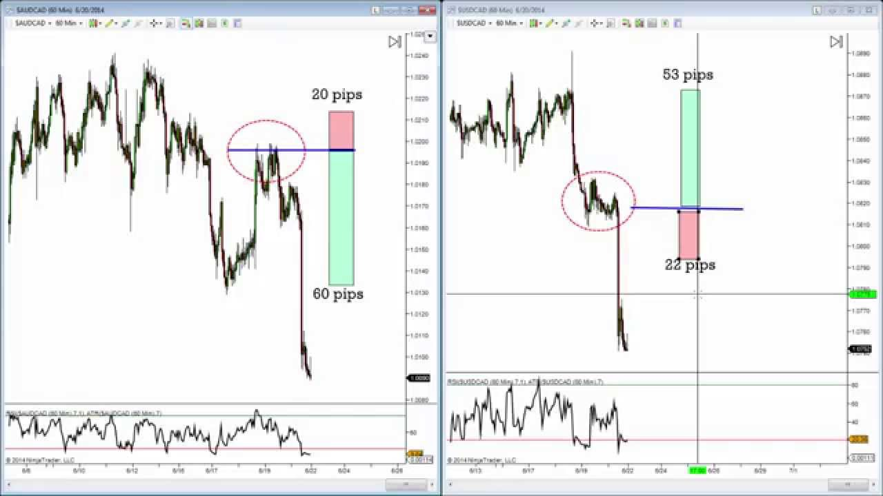 4 hour trading strategies ag