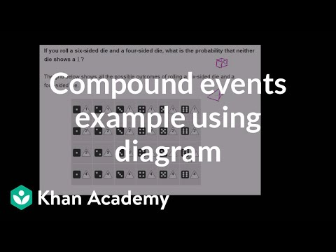 Compound events example using diagram
