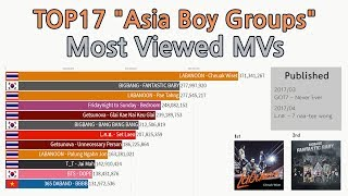"|2011~2019|TOP17 ""Asia Boy Group"" Most viewed Music Videos (2011-2019)[data visualization]"
