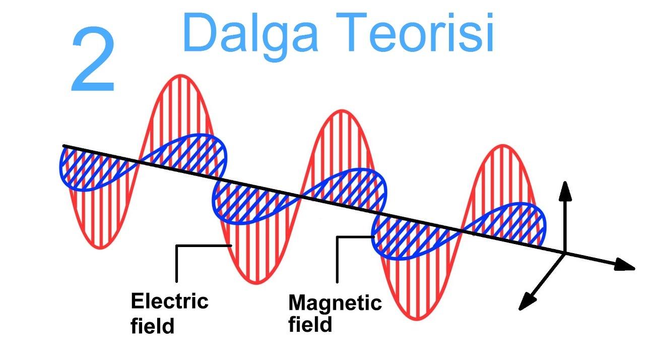 Urutan gelombang elektromagnetik berdasarkan energi foton 40