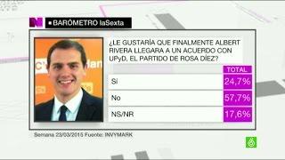 Barómetro laSexta   Casi el 60% estaría en contra de un acuerdo entre UPyD y Ciudadanos
