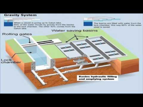 Panama Canal Expansion Third Set of Locks