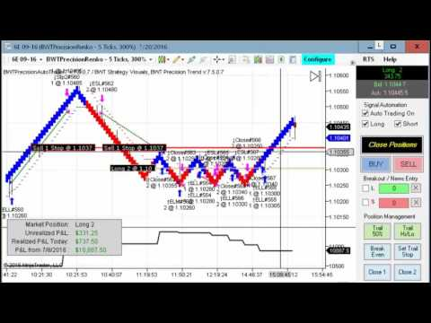 Crude Oil Inventory, NASDAQ Nice Trades, Automated Trading,Blue Wave Trading