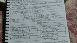 Biology in bengali, unit-1,chp.1/2, xii