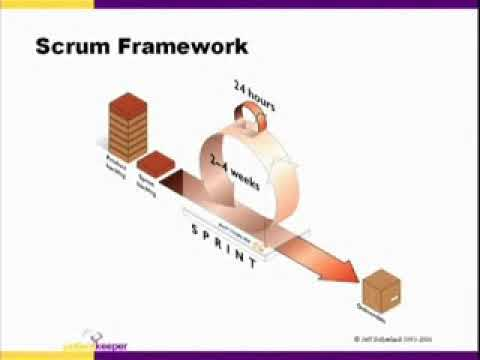 Scrum Tuning: Lessons learned from Scrum implementation...