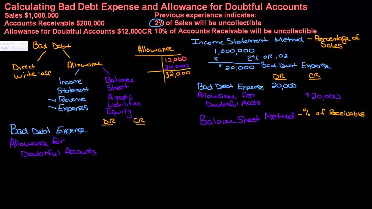 calculating bad debt expense and allowance for doubtful