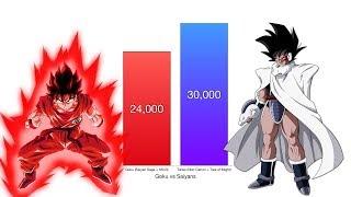 Goku vs All Saiyans Power Levels - Dragon Ball Z/Super