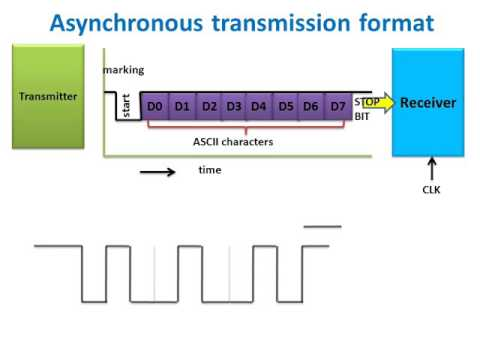 an analysis of the asynchronous transfer mode a form of data transmission