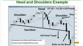 10. How to Trade the Head and Shoulders Pattern Part 2