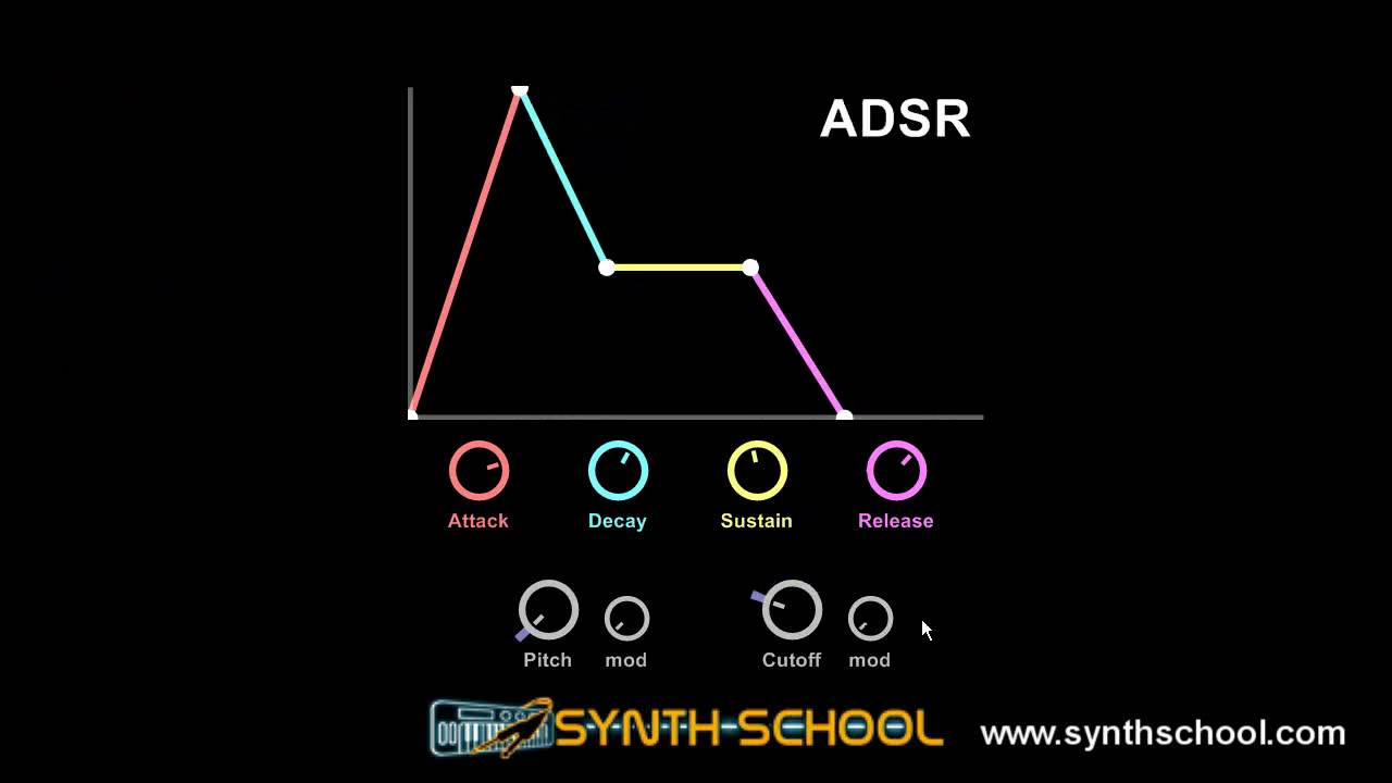 adsr 2010 Filter-1 & adsr-1 – vst  modular midi controlled filter & adsr ever need one more envelope controlled filter for a synth  2010 at 6:50 pm thanks ^.