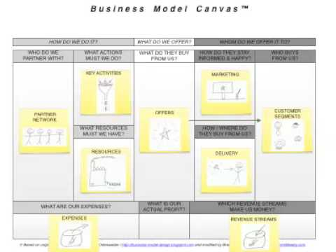 blank business model canvas pdf