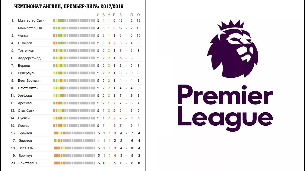 Уотфорд — Челси прогноз и ставки. Премьер-Лига. 030216