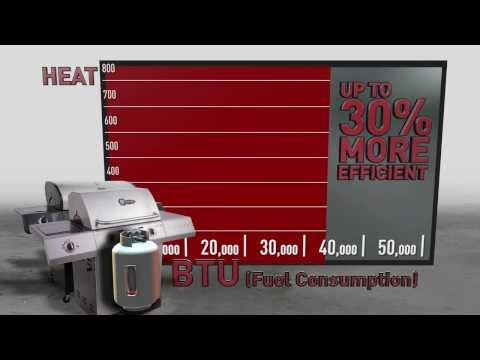 What BTU means for your Grill