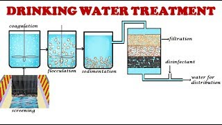 Drinking water treatment process/Drinking water treatment/Potable water treatment