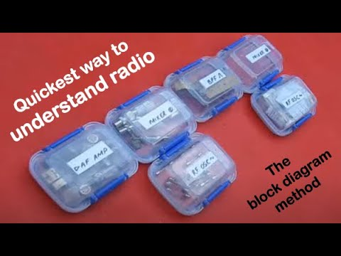 Understanding radio circuits through block diagrams - Part 1