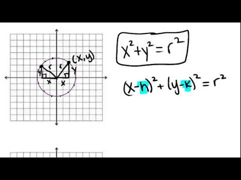 Circles in the Coordinate Plane Principles