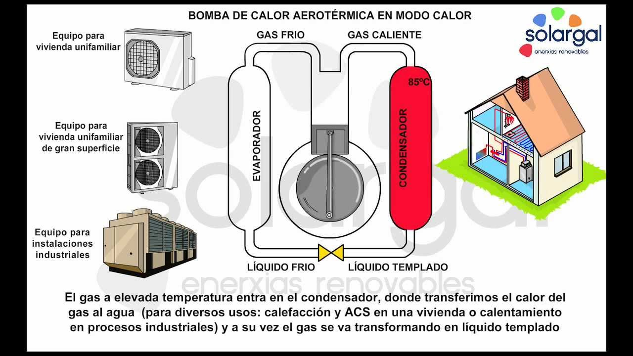 Solargal aerotermia bomba de calor aerotermica en modo - Bomba de calor geotermica precio ...