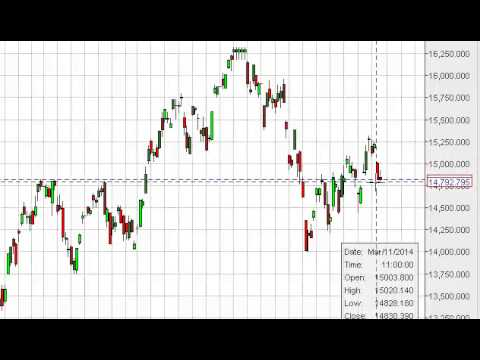 Nikkei Technical Analysis for March 14, 2014 by FXEmpire.com