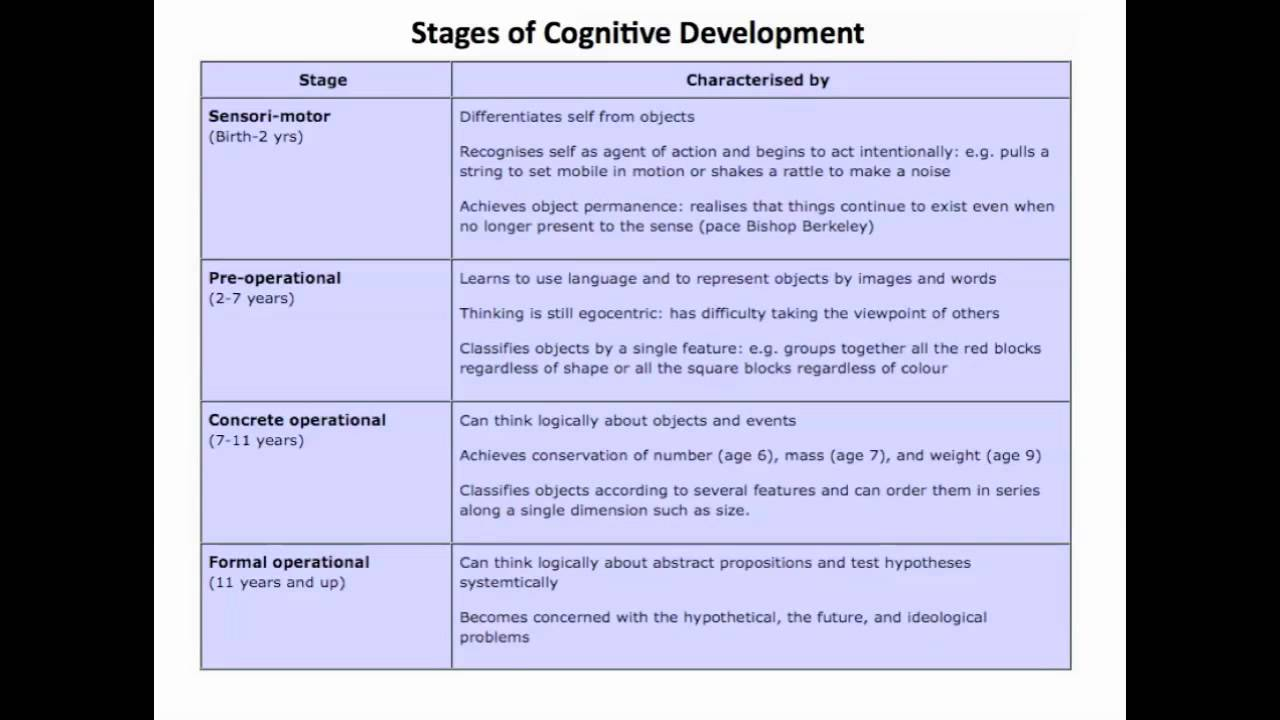 Amp activities jean piaget pinterest a guide for promoting critical thinking about child development slideshare