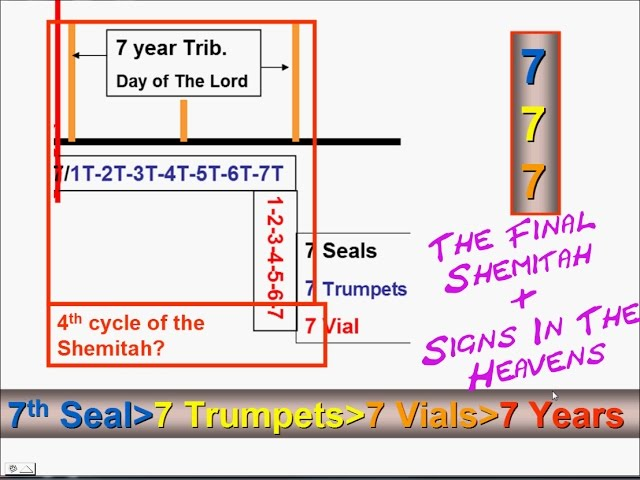 The Final Shemitah and Signs In The Heavens