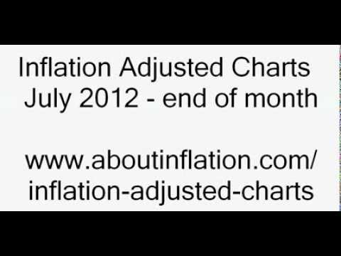 World Indices CPI Adjusted July 2012
