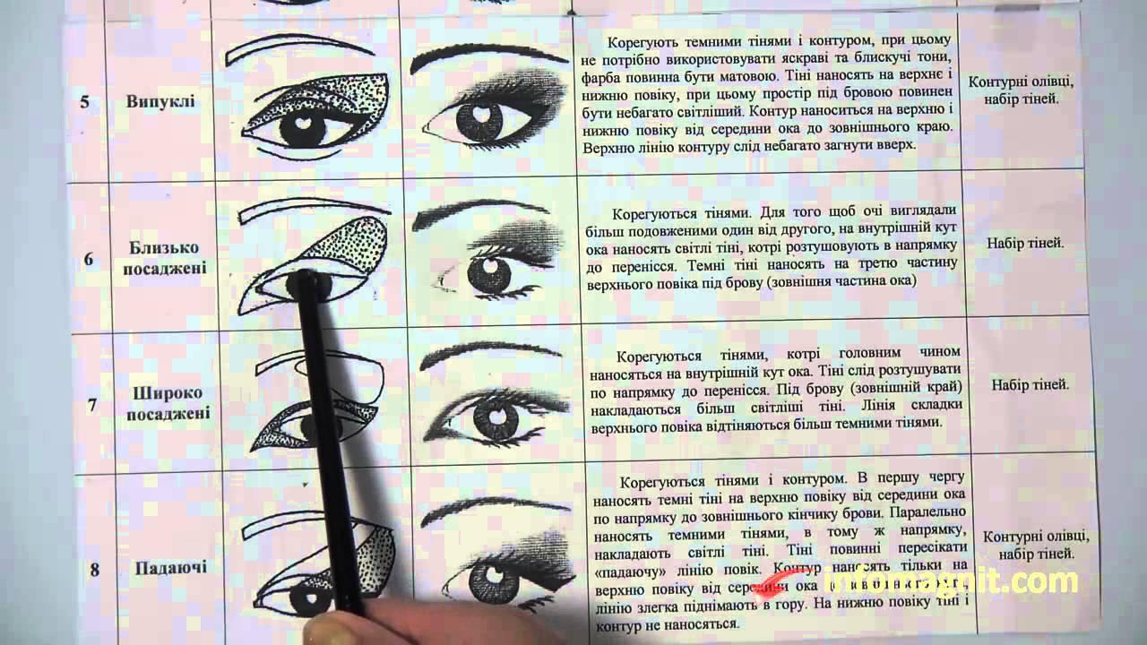 Структура глаза для макияжа