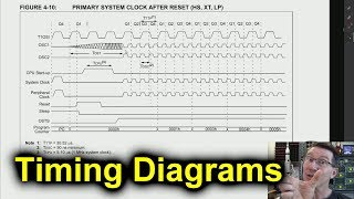 EEVblog #1249 - TUTORIAL: Timing Diagrams Explained