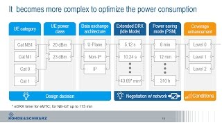 Rohde & Schwarz webinar: The smart way to evaluate and optimize low-power IoT designs