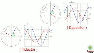 Trick to remember Current voltage lag/lead in inductive and capacitive circuit