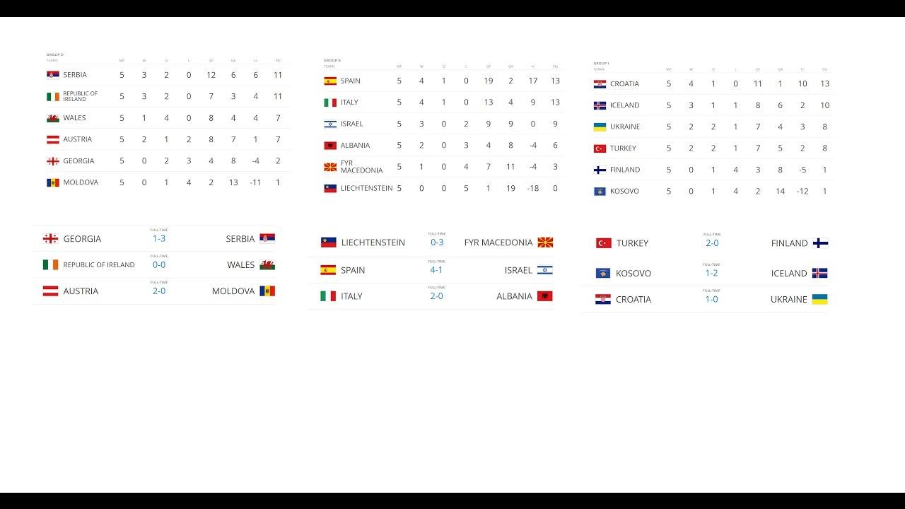 Евро 2018 | отборочные матчи чемпионата Европы, группы, результаты