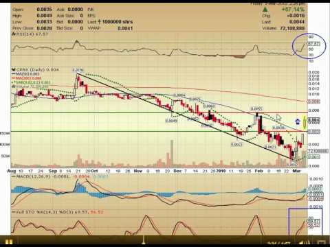 (PINK:CPRK) - Hot Penny Stocks Technical Analysis