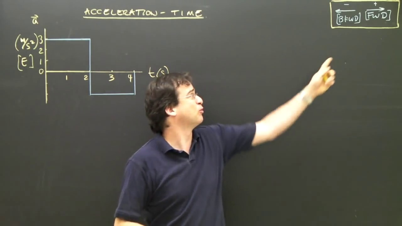 Times Acceleration Acceleration Time Graphs Area
