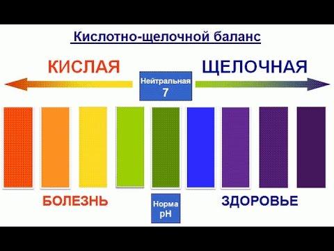 Кислотно Щелочной Баланс - pH равновесие (КЩР): ощелачивание организма, закисление - Основы Здоровья