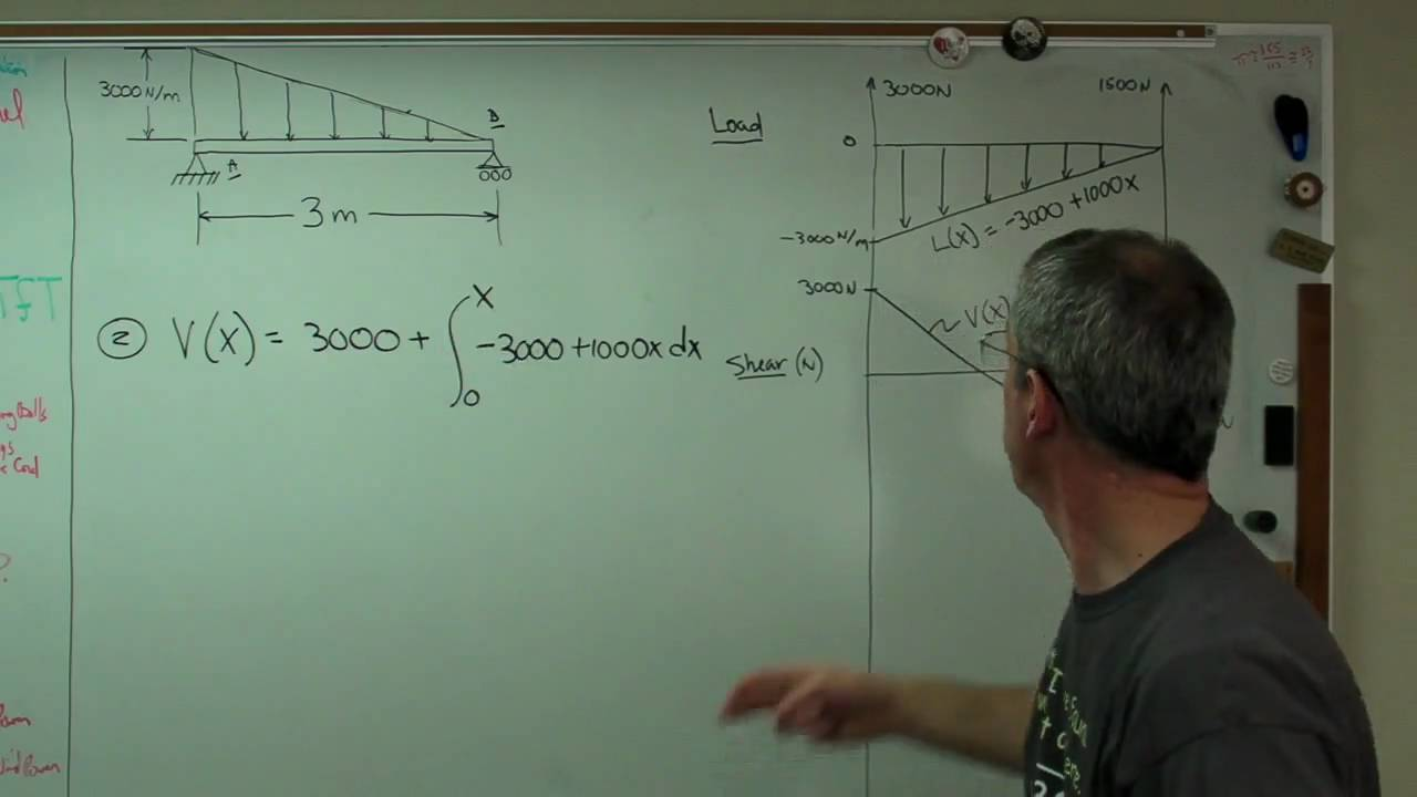 Bending Moment Diagram Triangular Distributed Load Wiring Diagrams Examples From Mp4 Youtube Cantilever Beam Shear And
