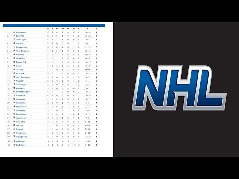 Хоккей. НХЛ 2017/2018. Результаты. Расписание. Турнирная таблица. 11-я неделя.