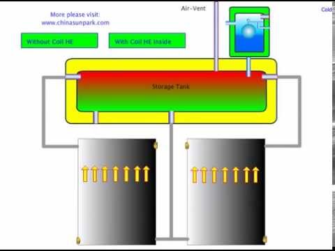 The Working Principle of Sunhome Solar Water Heater