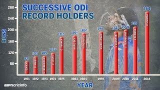 Top Batsman Individual Score Record List in ODIs Cricket Ranking [Rohit Sharma-264 Runs Tops]