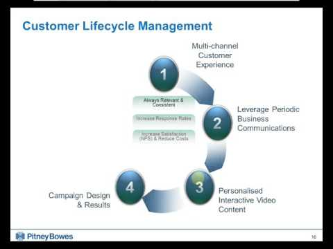 customer lifecycle management Crm and the customer lifecycle the addition of the internet as a commerce and communications channel has forced many companies into direct contact with their.