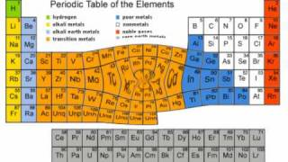 Chemistry Rap - The Periodic Table of Elements