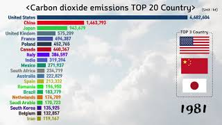 Top 20 Country CO2(Carbon dioxide) emissions Ranking History(1960-2014)