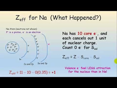 The Effective Nuclear Charge And The Shielding Effect