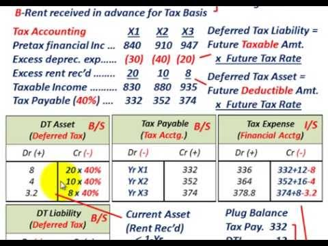 Deferred Tax Asset & Deferred Tax Liability (Financial Statement Reporting On B/S & I/S)