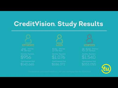 TransUnion CreditVision(R) Helps Millions of Consumers Gain Improved Pricing, More Access to Loans