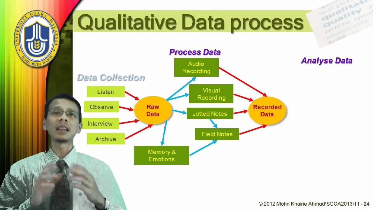 Topic 11 Qualitative Data  Qualitative Data Analysis Process