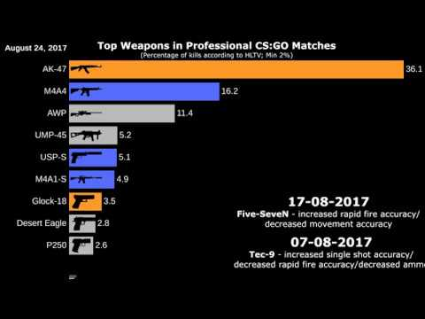 Top CS:GO Weapons 2012-2019 (Animated Graph)