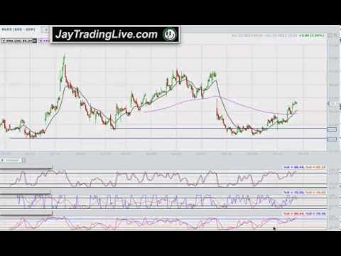 Day trading technical analysis indicators