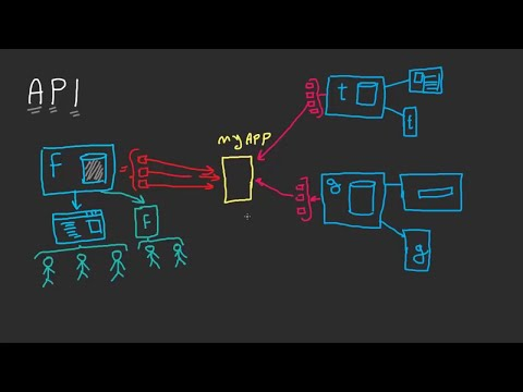 What is an API? - Application Programming Interface