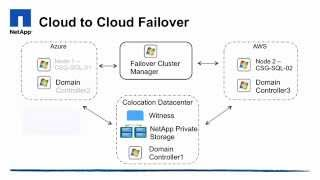 Cloud to Cloud Failover - SQL Failover between AWS and Azure using NetApp Private Storage