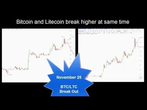 Bitcoin And Litecoin Break Higher At The Same Time - November 25