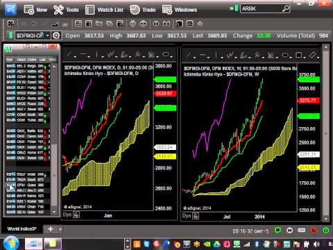 Ichimoku Analysis of Global Stock market Jan 20, 2014 China Bottoming?